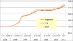 Baupreisindex 2005 bis 2011, Grafik: DIMaGB