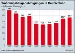 Wohnungsbaugenehmigungen in Deutschland