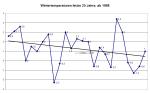 wintertemperaturenletzte25jahre