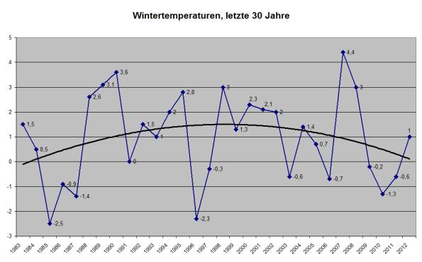 wintertemperaturenletzte30jahre