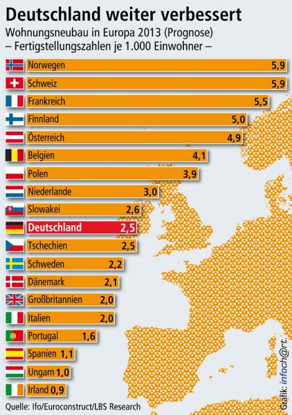 Der Wohnungsbau in Deutschland ist auf Normalisierungskurs. Für 2013 prognostiziert Euroconstruct 2,5 neu gebaute Wohnungen auf 1.000 Einwohner. Deutschland rückt damit im Vergleich zu 2010 um neun Plätze vor. Die ehemaligen Vorreiter Spanien und Irland machen dagegen immer noch einen drastischen Anpassungsprozess durch.