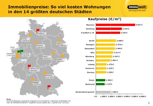 immobilienpreise2013