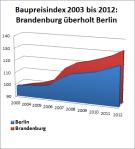 Baupreisindex: überholt Brandenburg Berlin?