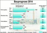 grafik_bauprognose_2014_large