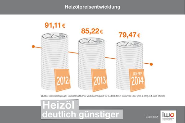124_PRESSE_Heizoelpreise_im_Vergleich