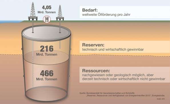 IWO Pressebild Weltweite Ölreserven und Ressourcen 2012
