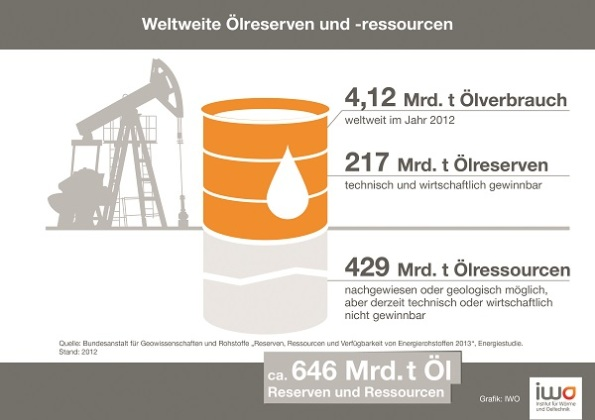 Weltweite Ölreserven und -ressourcen