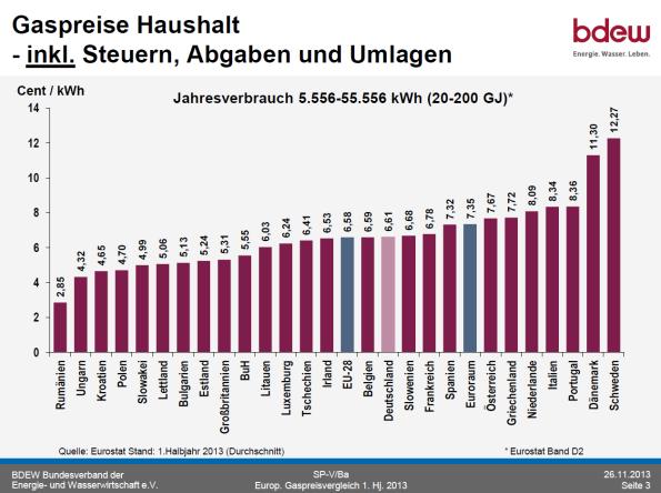 bdewgaspreiseinklusivesteuern