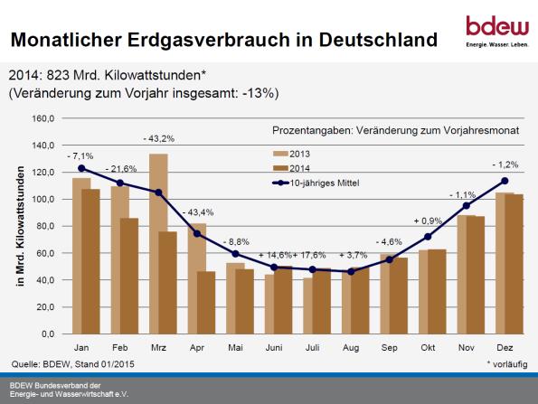 bdewmonatlichererdgasverbrauch2014zu2013