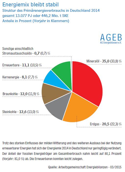 energiemix2014ageb