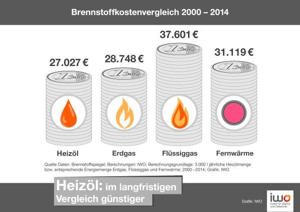 IWO-Pressegrafik_Brennstoffkostenvergleich