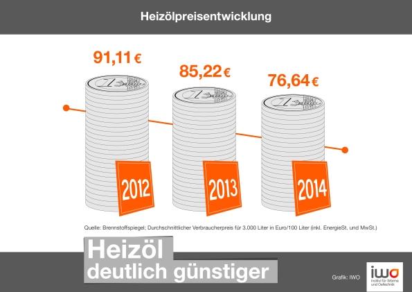 IWO-Pressegrafik_Heizoelpreisentwicklung