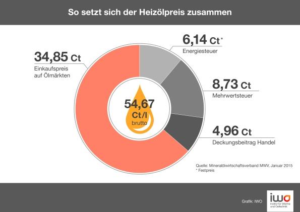 043_Preisbildung_Heizoel