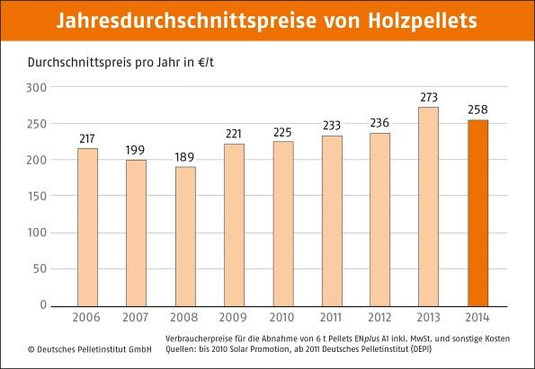 DEPI_Jahresdurchschnittspreise_Pellet