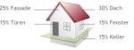 energie-sparen-03_GDI_Einsparpotenzial