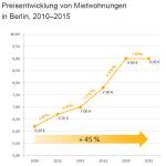 immoweltpreisentwicklungmietwohnungenberlin2010bis2015