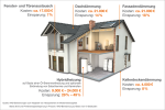 Modernisierungskosten_Energiespareffekt_IWO