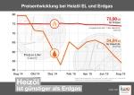 IWO-Pressegrafik_Preisentwicklung_Heizoel_Erdgas