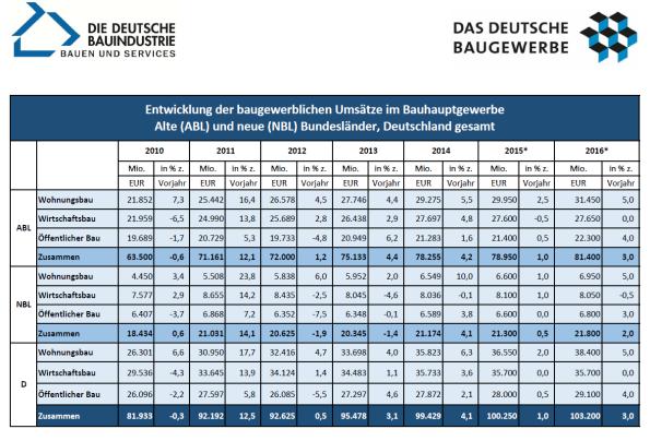 baugewerbliche-umsaetze-2010-2016