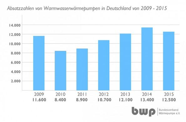 Grafik_Absatzzahlen_wwwp_2009-2015