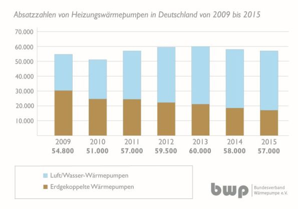 Waermepumpe_Absatzzahlen_2009-2015