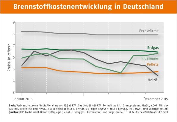 DEPI_Brennstoffkostenentwicklung_Pellets_Fossile