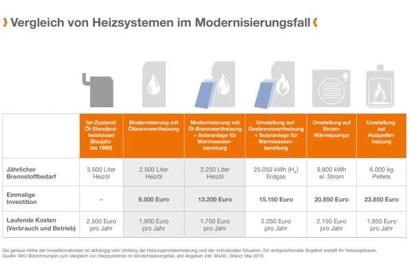 IWO_Presse_PD_211_Modernisierungsvarianten_im_Kostenvergleich_Pressegrafik