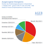 AGEB-Ebergiemix-2016-Hj1